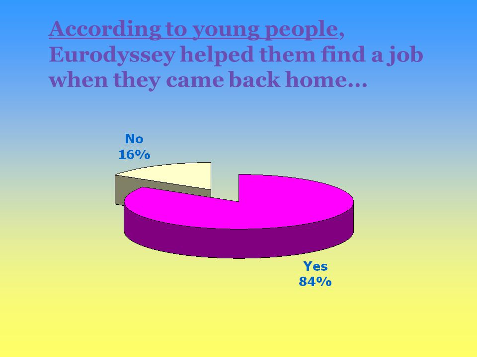 According to young people, Eurodyssey helped them find a job when they came back home...