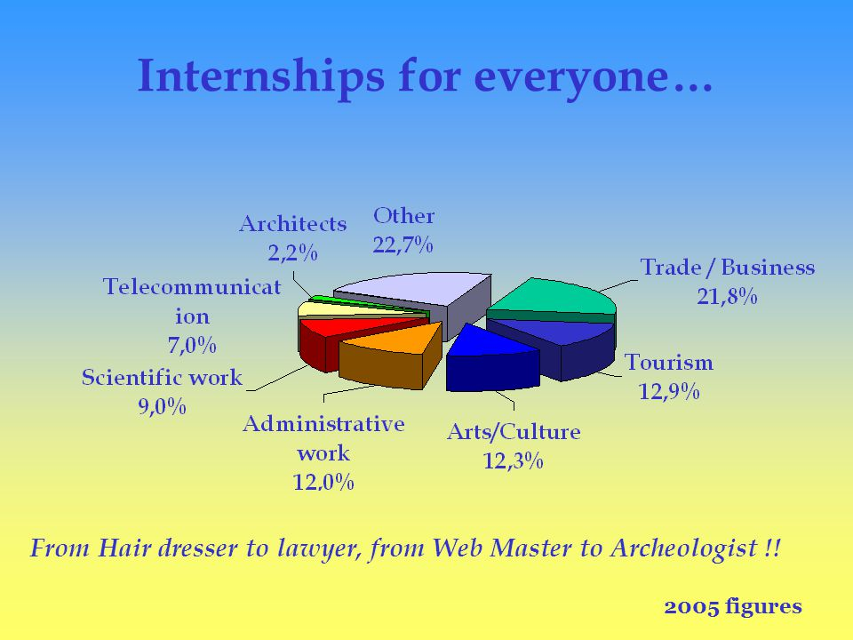Internships for everyone… From Hair dresser to lawyer, from Web Master to Archeologist !.