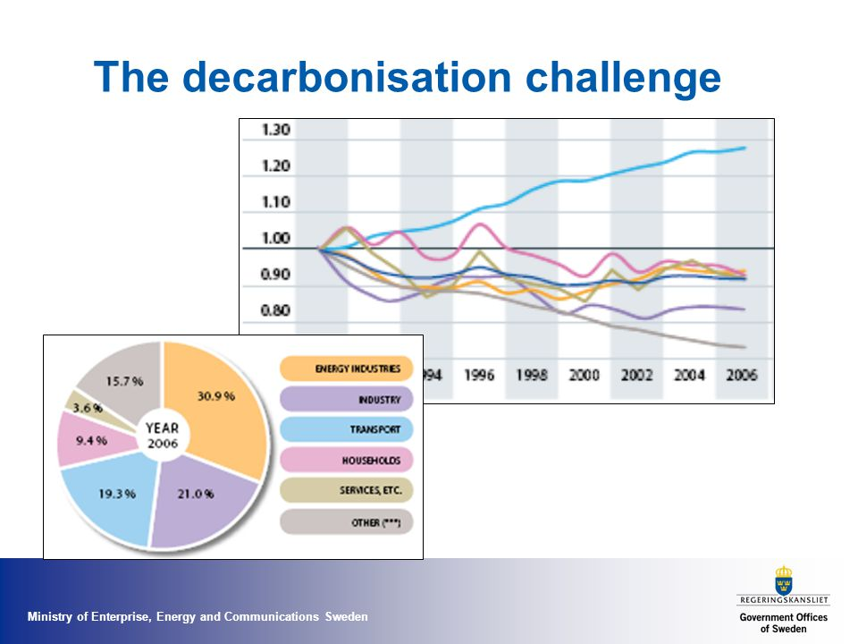 Ministry of Enterprise, Energy and Communications Sweden The decarbonisation challenge