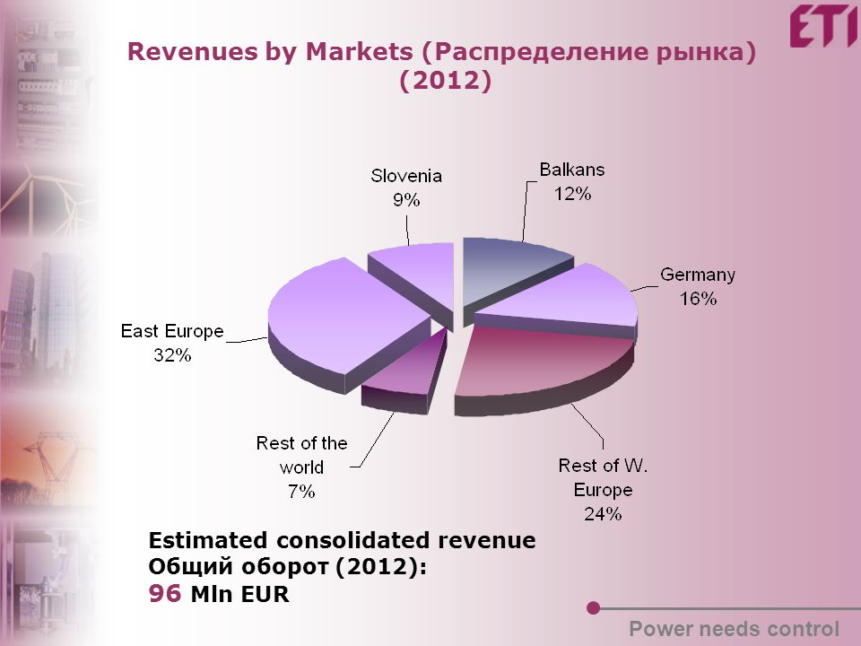 Revenues by Markets (Распределение рынка) (2012) Estimated consolidated revenue Общий оборот (2012): 96 Mln EUR Power needs control