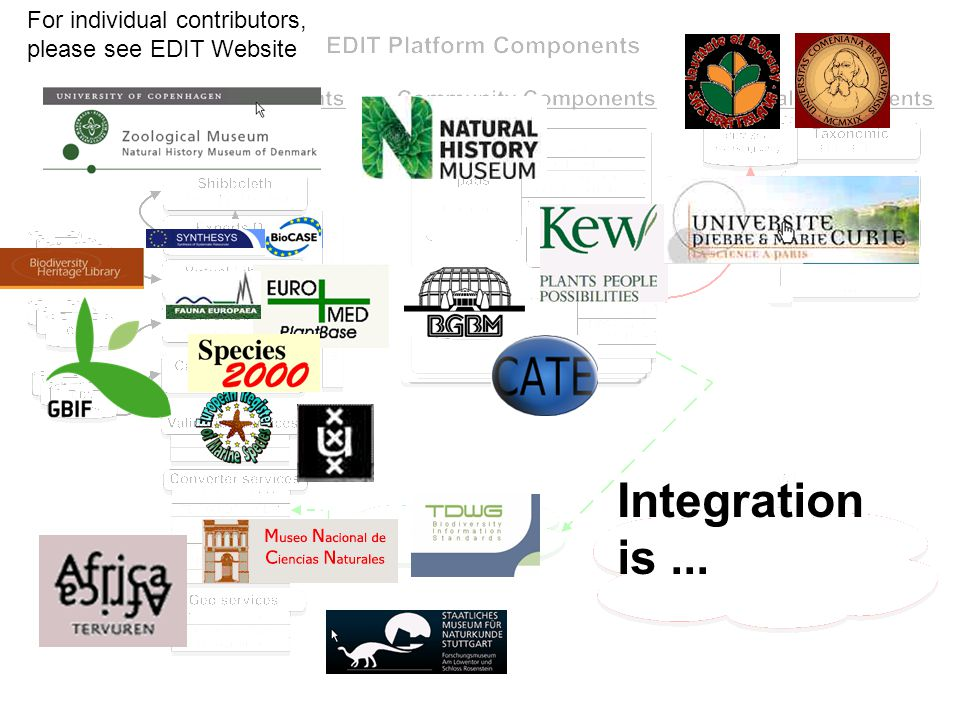 EDIT General Meeting Carvoeiro, 23-25 January 2008 x Integration is...