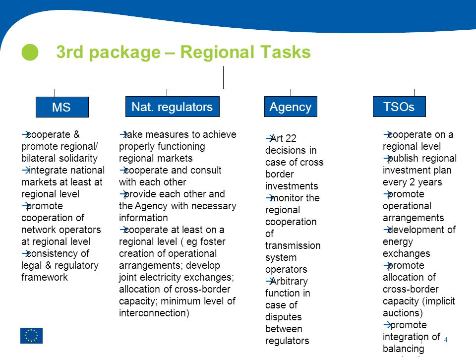 | 4 3rd package – Regional Tasks  cooperate on a regional level  publish regional investment plan every 2 years  promote operational arrangements 