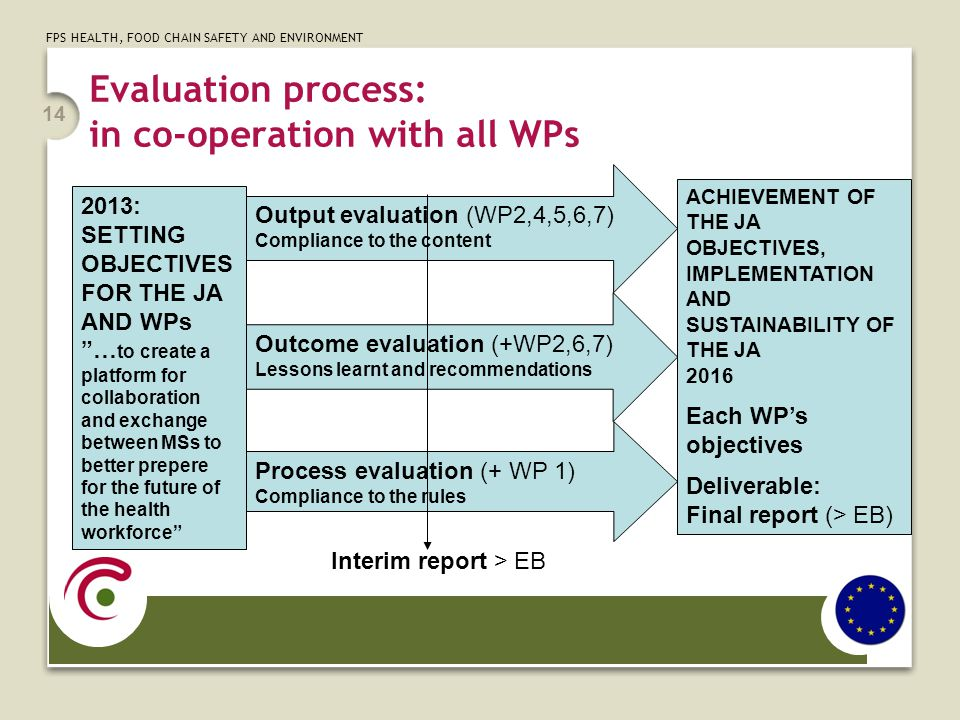 FPS HEALTH, FOOD CHAIN SAFETY AND ENVIRONMENT Evaluation process: in co-operation with all WPs 14 Process evaluation (+ WP 1) Compliance to the rules Output evaluation (WP2,4,5,6,7) Compliance to the content Outcome evaluation (+WP2,6,7) Lessons learnt and recommendations ACHIEVEMENT OF THE JA OBJECTIVES, IMPLEMENTATION AND SUSTAINABILITY OF THE JA 2016 Each WP's objectives Deliverable: Final report (> EB) 2013: SETTING OBJECTIVES FOR THE JA AND WPs … to create a platform for collaboration and exchange between MSs to better prepere for the future of the health workforce Interim report > EB