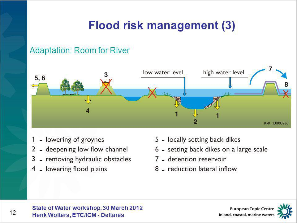 12 Flood risk management (3) Adaptation: Room for River State of Water workshop, 30 March 2012 Henk Wolters, ETC/ICM - Deltares