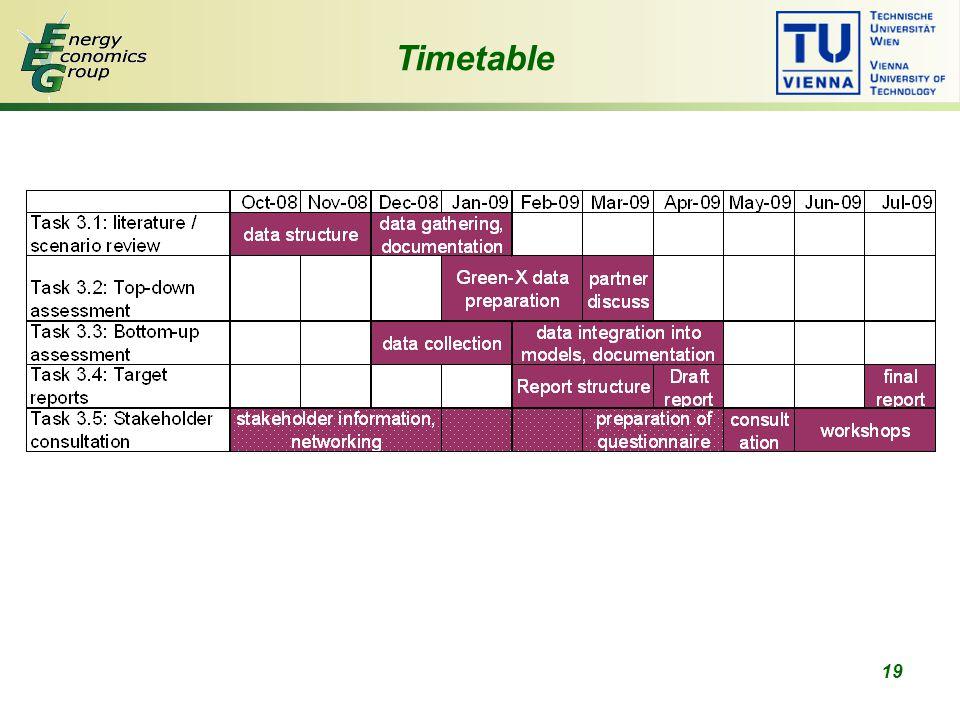 19 Timetable