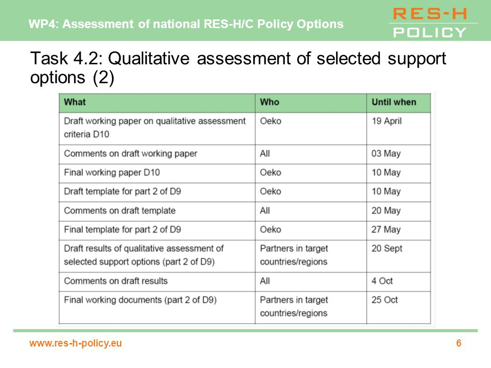 WP4: Assessment of national RES-H/C Policy Options www.res-h-policy.eu7 Task 4.3: Stakeholder Dialogue I (1) main findings of task 4.2 will be subject to a stakeholder dialogue elements of stakeholder dialogue: ─stakeholder consultation (methodology: email questionnaire, interviews,…);  20 responses required.