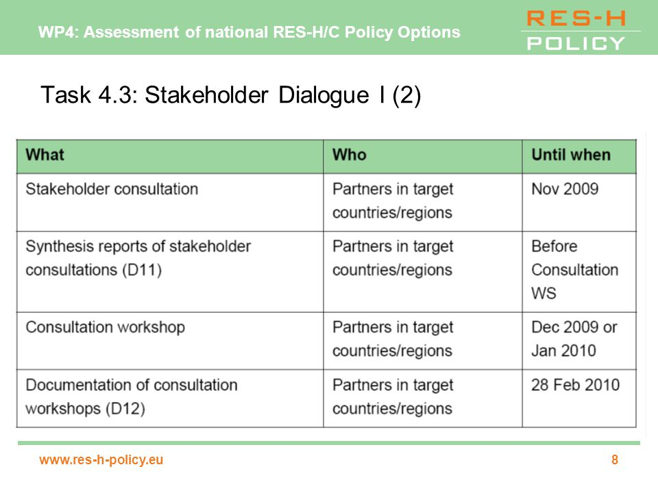 WP4: Assessment of national RES-H/C Policy Options www.res-h-policy.eu9 Task 4.4: Assessment of the effectiveness and economic efficiency of selected support options carrying out a detailed assessment of the effectiveness and economical efficiency for each target country/region and each of the 2 instruments identified in task 4.3 ─development of the technology split ─costs: quantification of the direct impact on the state budgets + transaction costs (in particular those resulting on the authorities side) ─benefits in terms of reduced GHG emissions, growth in RES-H/C capacities and avoided fuel costs, direct impact on employment (no full macroeconomic assessment!) methodologies: amongst others INVERT (building sector), detailed methodology discussion at PM3 results will be documented in D13