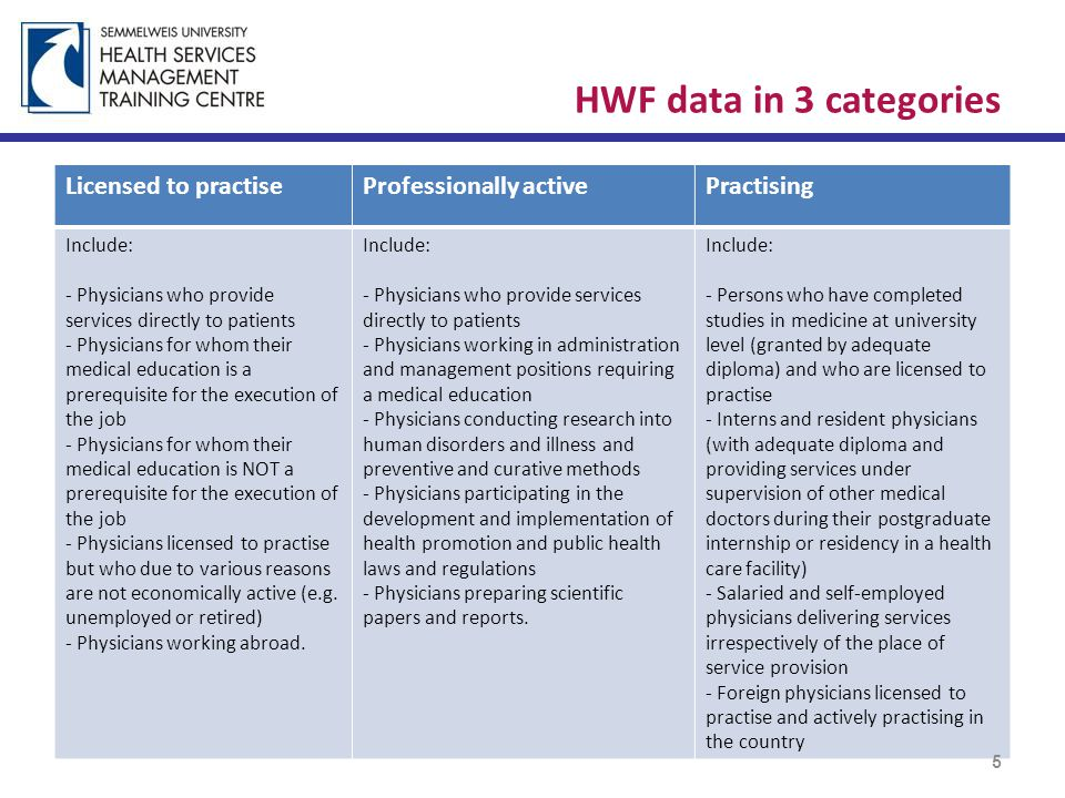 HWF data in 3 categories Licensed to practiseProfessionally activePractising Include: - Physicians who provide services directly to patients - Physicians for whom their medical education is a prerequisite for the execution of the job - Physicians for whom their medical education is NOT a prerequisite for the execution of the job - Physicians licensed to practise but who due to various reasons are not economically active (e.g.