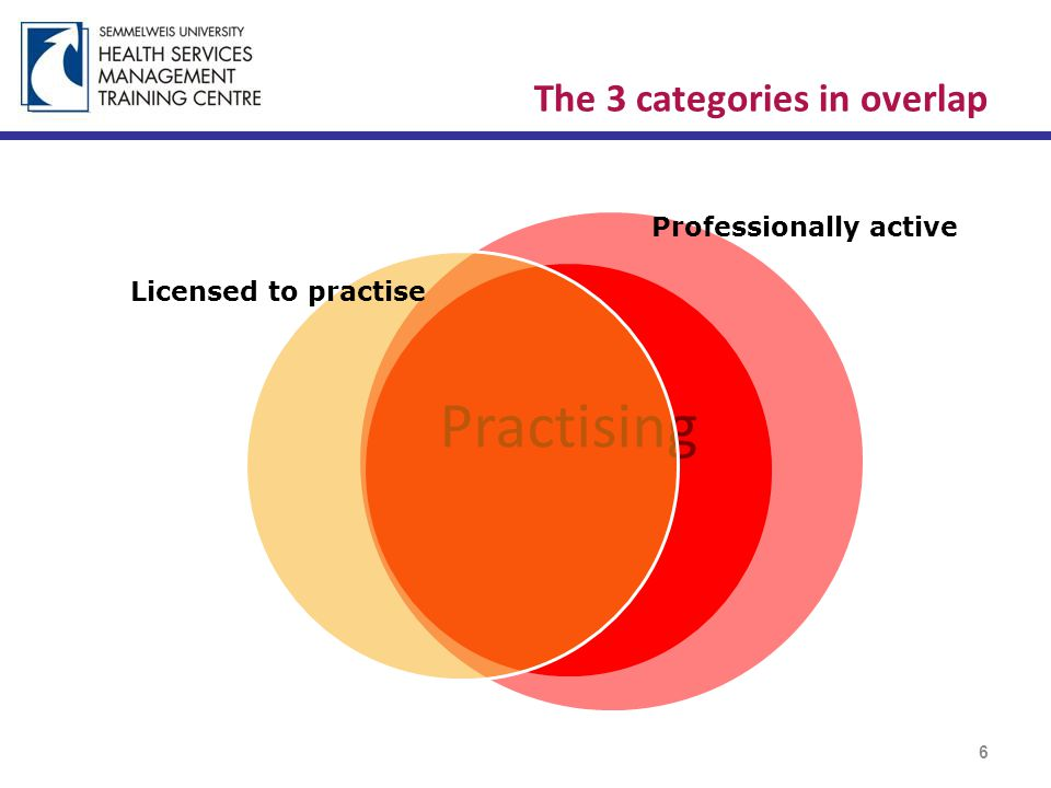 The 3 categories in overlap Practising 6 Licensed to practise Professionally active