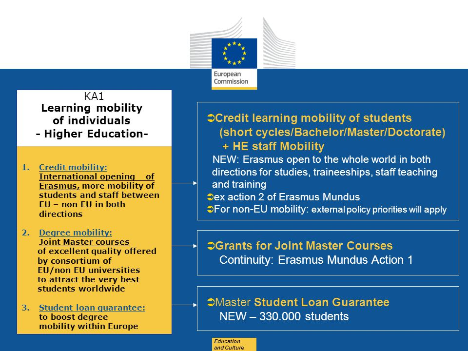 Date: in 12 pts Education and Culture  Credit learning mobility of students (short cycles/Bachelor/Master/Doctorate) + HE staff Mobility NEW: Erasmus