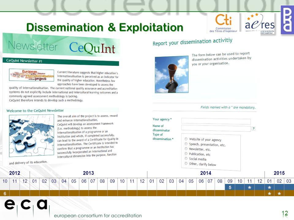 Dissemination & Exploitation 2012201320142015 101112010203040506070809101112010203040506070809101112010203 5  6 
