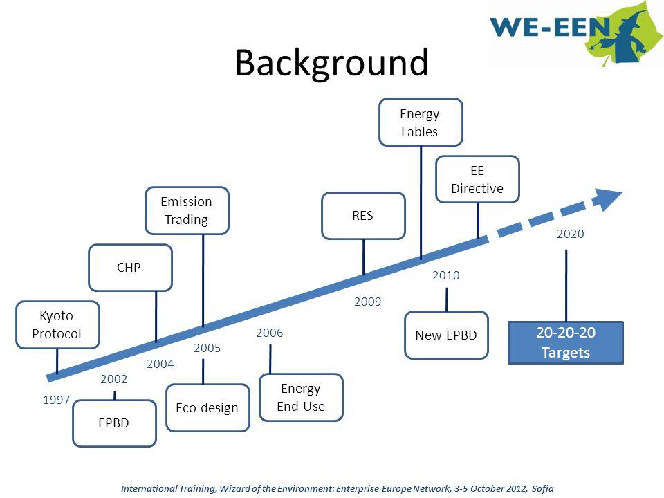 Background 1997 2002 2004 2005 2006 2009 Kyoto Protocol EPBD CHP Emission Trading Eco-design Energy End Use RES 2010 New EPBD 2020 20-20-20 Targets EE