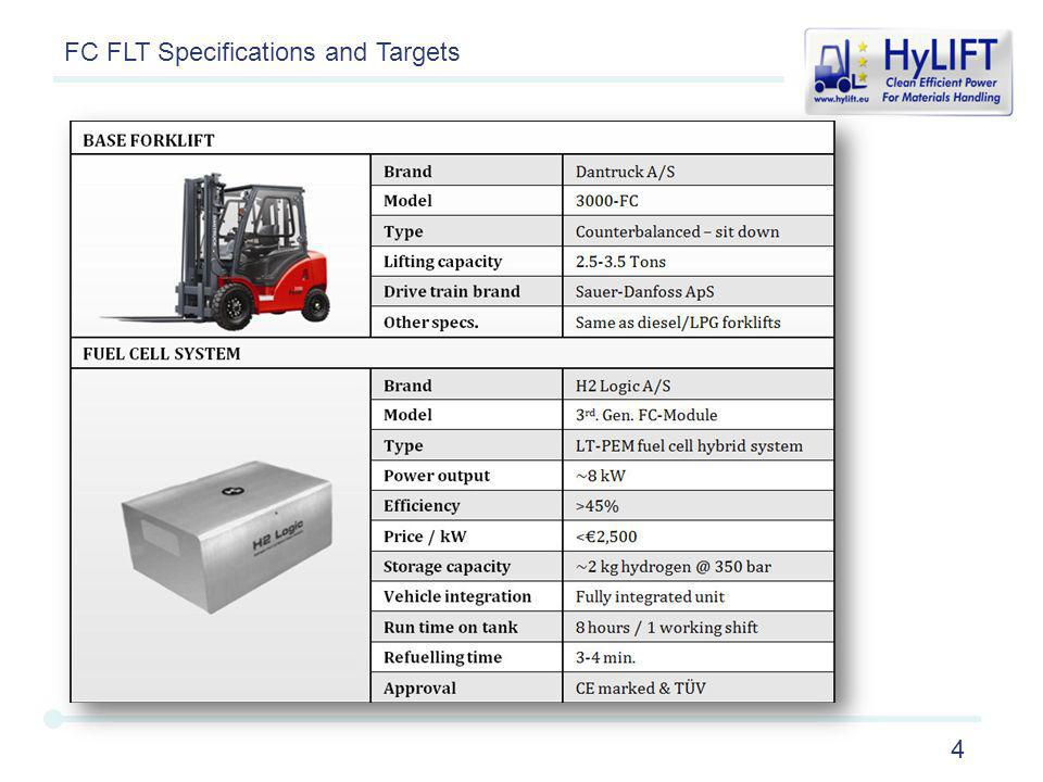 4 FC FLT Specifications and Targets