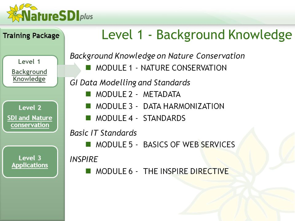 Background Knowledge on Nature Conservation MODULE 1 - NATURE CONSERVATION GI Data Modelling and Standards MODULE 2 - METADATA MODULE 3 - DATA HARMONIZATION MODULE 4 - STANDARDS Basic IT Standards MODULE 5 - BASICS OF WEB SERVICES INSPIRE MODULE 6 - THE INSPIRE DIRECTIVE Training Package Level 1 Background Knowledge Level 2 SDI and Nature conservation Level 3 Applications Level 1 - Background Knowledge