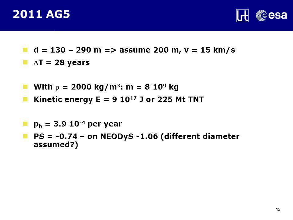 2011 AG5 d = 130 – 290 m => assume 200 m, v = 15 km/s T = 28 years With  = 2000 kg/m 3 : m = 8 10 9 kg Kinetic energy E = 9 10 17 J or 225 Mt TNT p b = 3.9 10 -4 per year PS = -0.74 – on NEODyS -1.06 (different diameter assumed ) 15