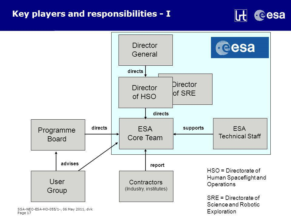 SSA-NEO-ESA-HO-055/1-, 06 May 2011, dvk Page 17 Director of SRE Key players and responsibilities - I Director General ESA Core Team ESA Technical Staff Programme Board advises directs supports report Director of HSO directs User Group Contractors (Industry, institutes) HSO = Directorate of Human Spaceflight and Operations SRE = Directorate of Science and Robotic Exploration