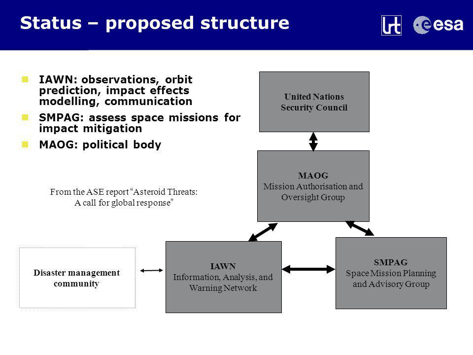 Status – proposed structure United Nations Security Council MAOG Mission Authorisation and Oversight Group IAWN Information, Analysis, and Warning Network SMPAG Space Mission Planning and Advisory Group From the ASE report Asteroid Threats: A call for global response IAWN: observations, orbit prediction, impact effects modelling, communication SMPAG: assess space missions for impact mitigation MAOG: political body Disaster management community