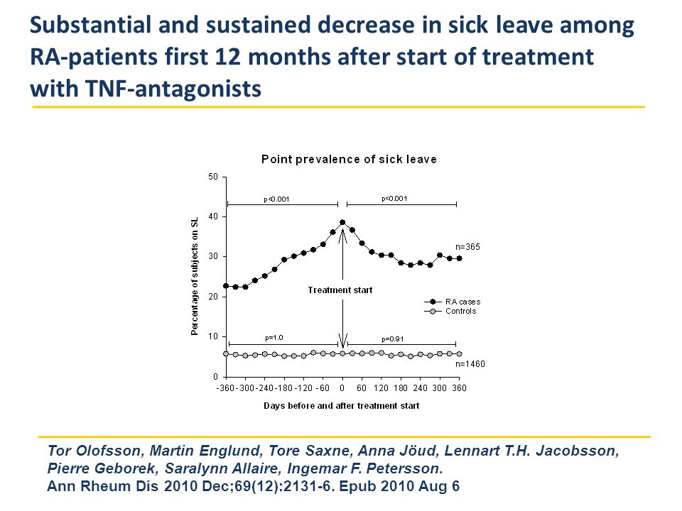 Substantial and sustained decrease in sick leave among RA-patients first 12 months after start of treatment with TNF-antagonists Ann Rheum Dis 2010 Dec;69(12):2131-6.