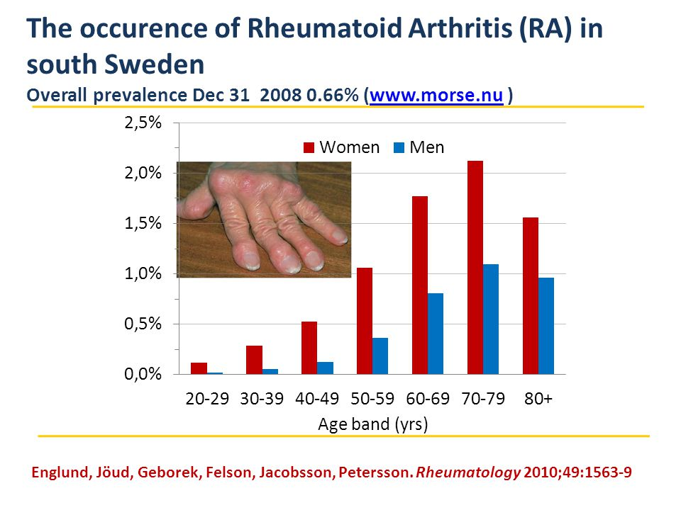 The occurence of Rheumatoid Arthritis (RA) in south Sweden Overall prevalence Dec 31 2008 0.66% (www.morse.nu )www.morse.nu Englund, Jöud, Geborek, Felson, Jacobsson, Petersson.