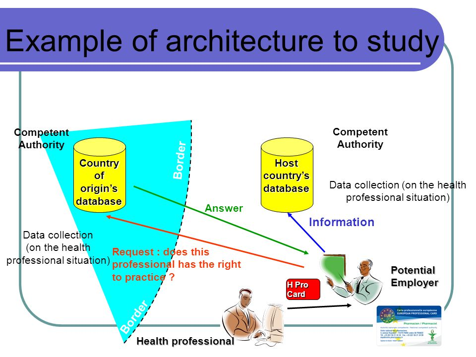Example of architecture to study Country of origin's database Host country's database Health professional H Pro Card Data collection (on the health professional situation) Request : does this professional has the right to practice .