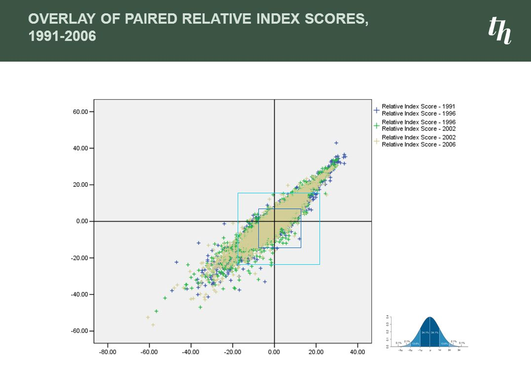 OVERLAY OF PAIRED RELATIVE INDEX SCORES, 1991-2006