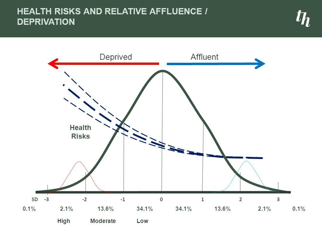 LowModerateHigh AffluentDeprived SD -3 -2 -1 0 1 2 3 0.1% 2.1% 13.6% 34.1% 34.1% 13.6% 2.1% 0.1% Health Risks HEALTH RISKS AND RELATIVE AFFLUENCE / DEPRIVATION