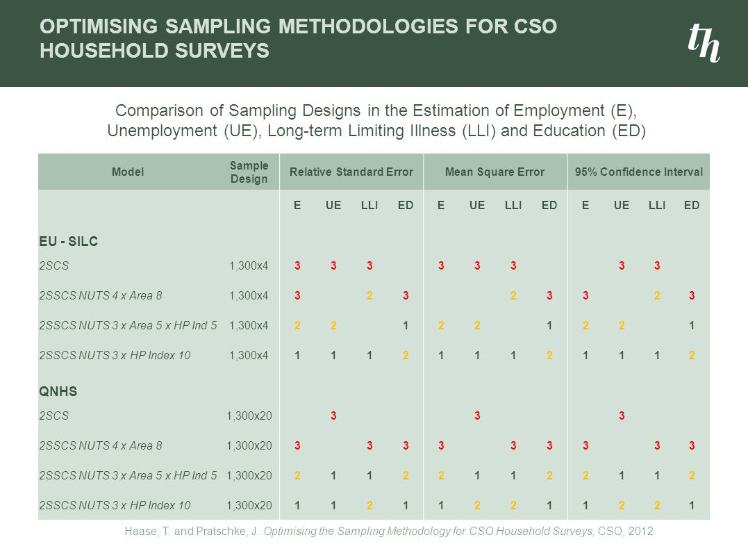 OPTIMISING SAMPLING METHODOLOGIES FOR CSO HOUSEHOLD SURVEYS Model Sample Design Relative Standard ErrorMean Square Error95% Confidence Interval EUELLIEDEUELLIEDEUELLIED EU - SILC 2SCS1,300x433333333 2SSCS NUTS 4 x Area 81,300x432323323 2SSCS NUTS 3 x Area 5 x HP Ind 51,300x4221221221 2SSCS NUTS 3 x HP Index 101,300x4111211121112 QNHS 2SCS1,300x20333 2SSCS NUTS 4 x Area 81,300x20333333333 2SSCS NUTS 3 x Area 5 x HP Ind 51,300x20211221122112 2SSCS NUTS 3 x HP Index 101,300x20112112211221 Comparison of Sampling Designs in the Estimation of Employment (E), Unemployment (UE), Long-term Limiting Illness (LLI) and Education (ED) Haase, T.