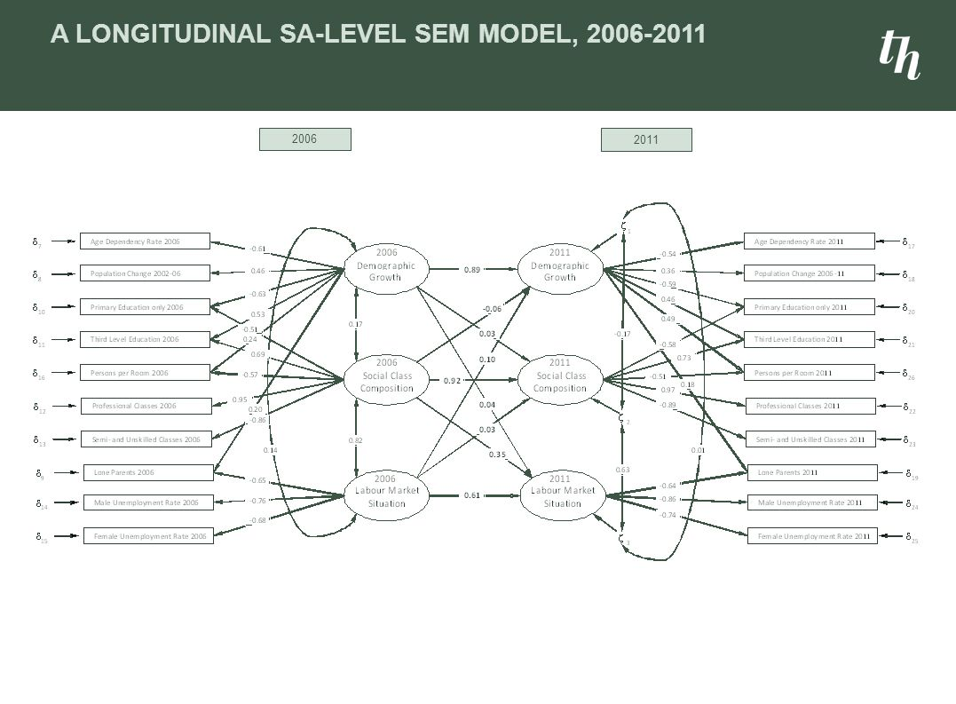 A LONGITUDINAL SA-LEVEL SEM MODEL, 2006-2011 2006 2011