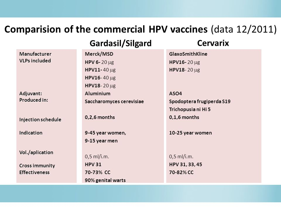Comparision of the commercial HPV vaccines (data 12/2011) Gardasil/Silgard Merck/MSD HPV 6- 20  g HPV11- 40  g HPV16- 40  g HPV18- 20  g Aluminium Saccharomyces cerevisiae 0,2,6 months 9-45 year women, 9-15 year men 0,5 ml/i.m.