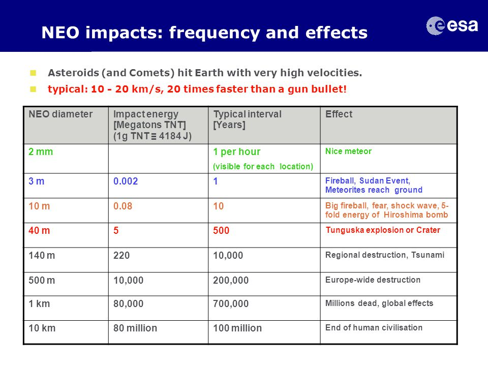 NEO impacts: frequency and effects NEO diameterImpact energy [Megatons TNT] (1g TNT ≡ 4184 J) Typical interval [Years] Effect 2 mm1 per hour (visible for each location) Nice meteor 3 m0.0021 Fireball, Sudan Event, Meteorites reach ground 10 m0.0810 Big fireball, fear, shock wave, 5- fold energy of Hiroshima bomb 40 m5500 Tunguska explosion or Crater 140 m22010,000 Regional destruction, Tsunami 500 m10,000200,000 Europe-wide destruction 1 km80,000700,000 Millions dead, global effects 10 km80 million100 million End of human civilisation Asteroids (and Comets) hit Earth with very high velocities.