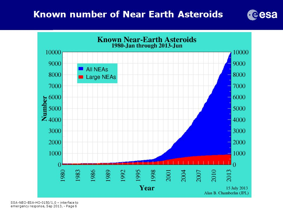 Known number of Near Earth Asteroids SSA-NEO-ESA-HO-0150/1.0 – interface to emergency response, Sep 2013, - Page 6