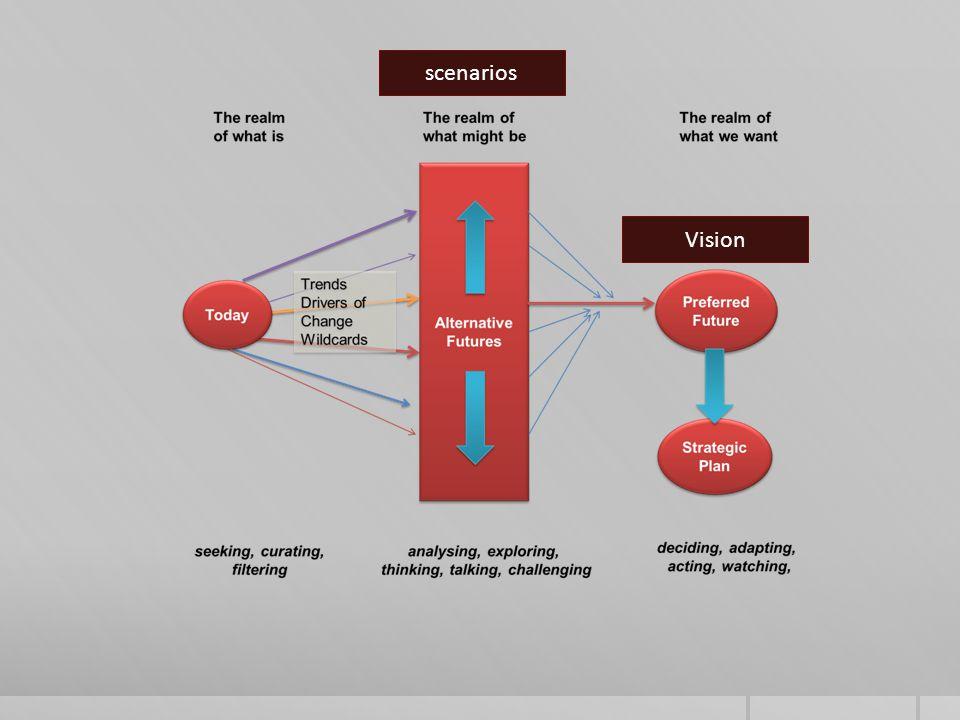 Vision scenarios