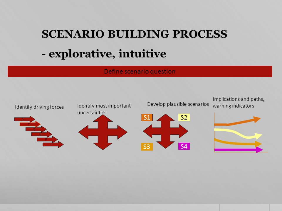 Define scenario question L SCENARIO BUILDING PROCESS - explorative, intuitive S T E E P Identify driving forces Identify most important uncertainties S1 S3 S2 S4 Develop plausible scenarios Implications and paths, warning indicators