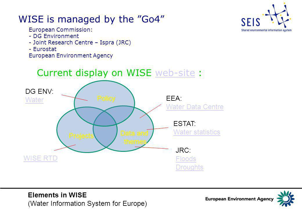 Policy Data and themes Projects DG ENV: Water WISE RTD EEA: Water Data Centre ESTAT: Water statistics JRC: Floods Droughts Elements in WISE (Water Information System for Europe) WISE is managed by the Go4 European Commission: - DG Environment - Joint Research Centre – Ispra (JRC) - Eurostat European Environment Agency Current display on WISE web-site :web-site