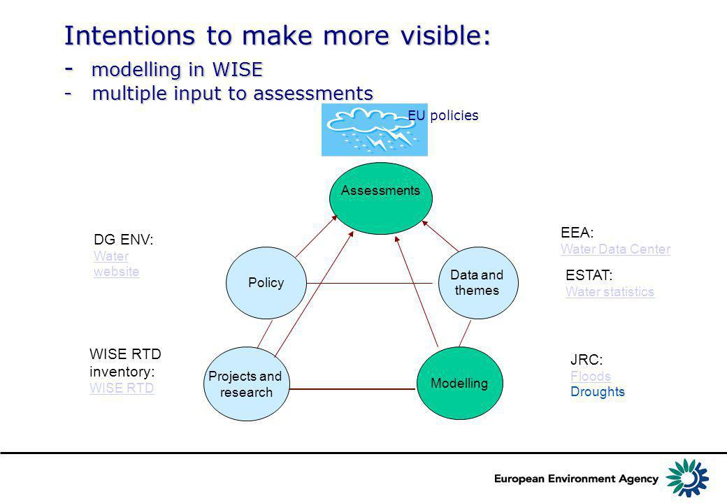 Modelling Assessments Projects and research Policy Data and themes DG ENV: Water website EEA: Water Data Center ESTAT: Water statistics JRC: Floods Droughts WISE RTD inventory: WISE RTD Intentions to make more visible: - modelling in WISE - multiple input to assessments EU policies