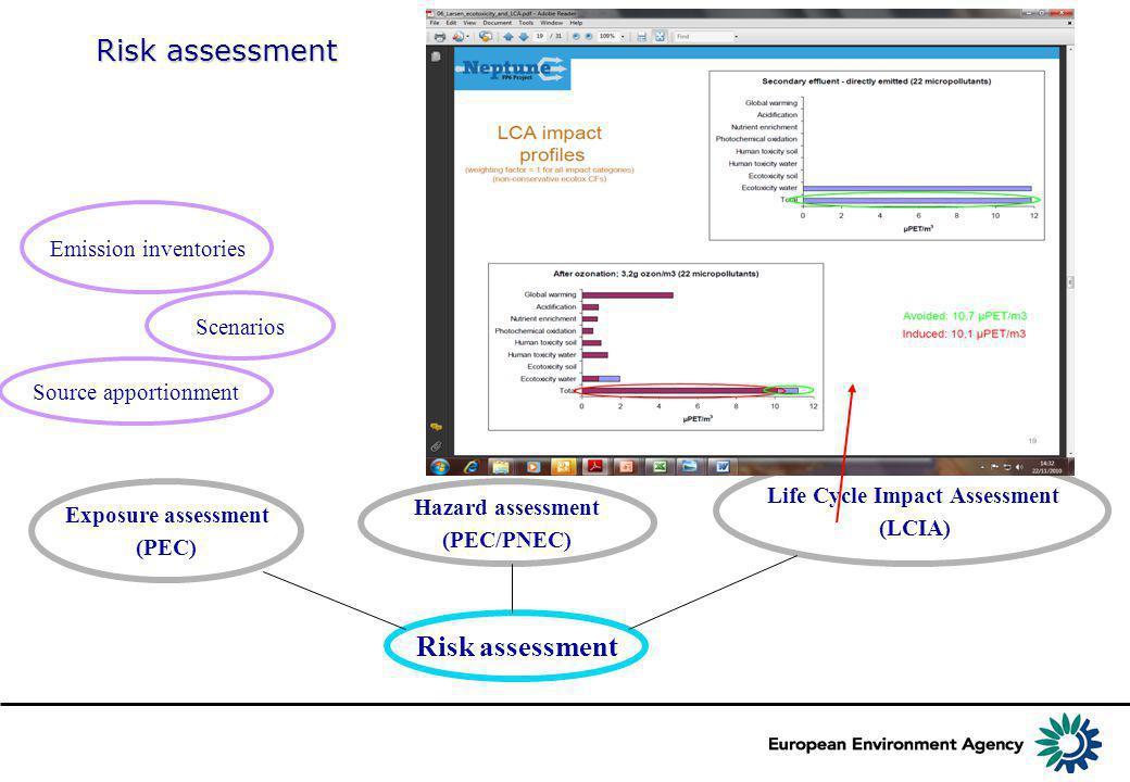 Risk assessment Exposure assessment (PEC) Hazard assessment (PEC/PNEC) Life Cycle Impact Assessment (LCIA) Toxicity Source apportionment Emission inventories Bioaccumulation Persistence Biomagnification Scenarios Cocktail effects...