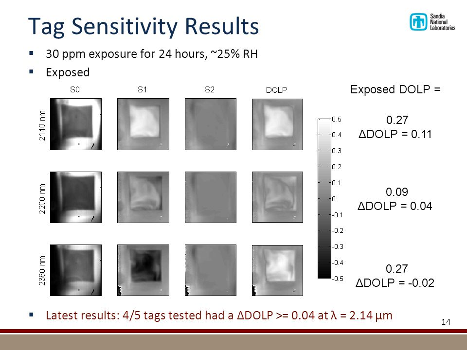  30 ppm exposure for 24 hours, ~25% RH  Exposed  Latest results: 4/5 tags tested had a ΔDOLP >= 0.04 at λ = 2.14 μm Exposed DOLP = Tag Sensitivity