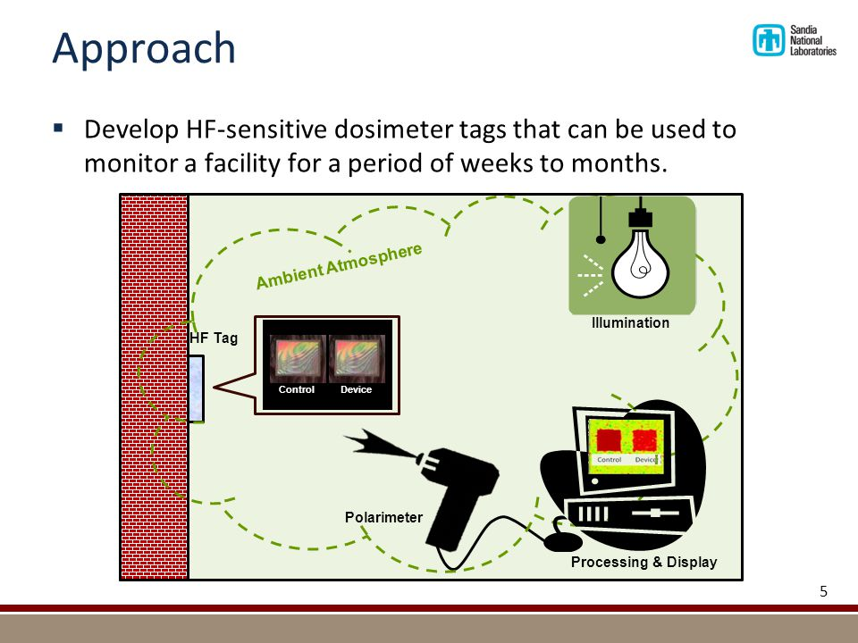Approach  Develop HF-sensitive dosimeter tags that can be used to monitor a facility for a period of weeks to months. 5 d HF Tag Ambient Atmosphere P