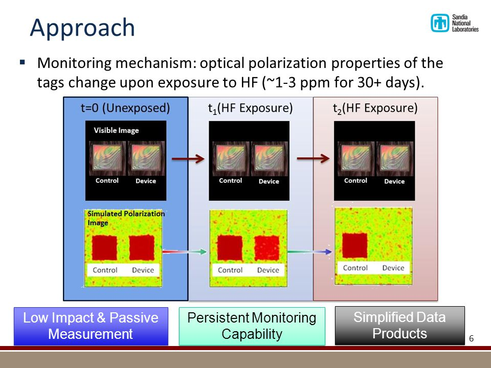 Approach  Monitoring mechanism: optical polarization properties of the tags change upon exposure to HF (~1-3 ppm for 30+ days). 6 Low Impact & Passiv