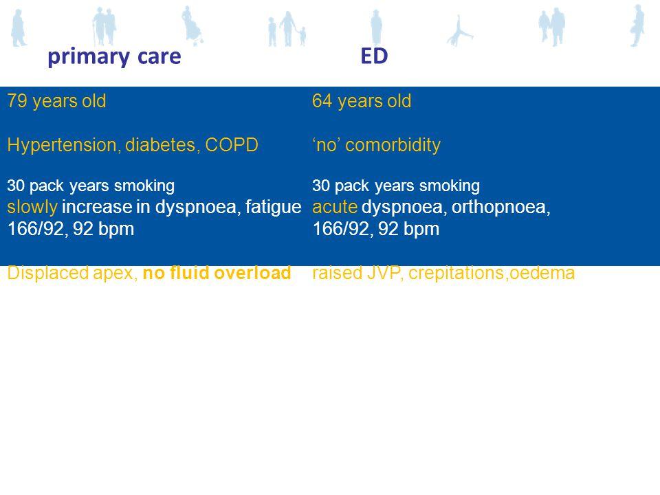 79 years old 64 years old Hypertension, diabetes, COPD'no' comorbidity 30 pack years smoking slowly increase in dyspnoea, fatigue acute dyspnoea, orthopnoea,166/92, 92 bpm Displaced apex, no fluid overload raised JVP, crepitations,oedema