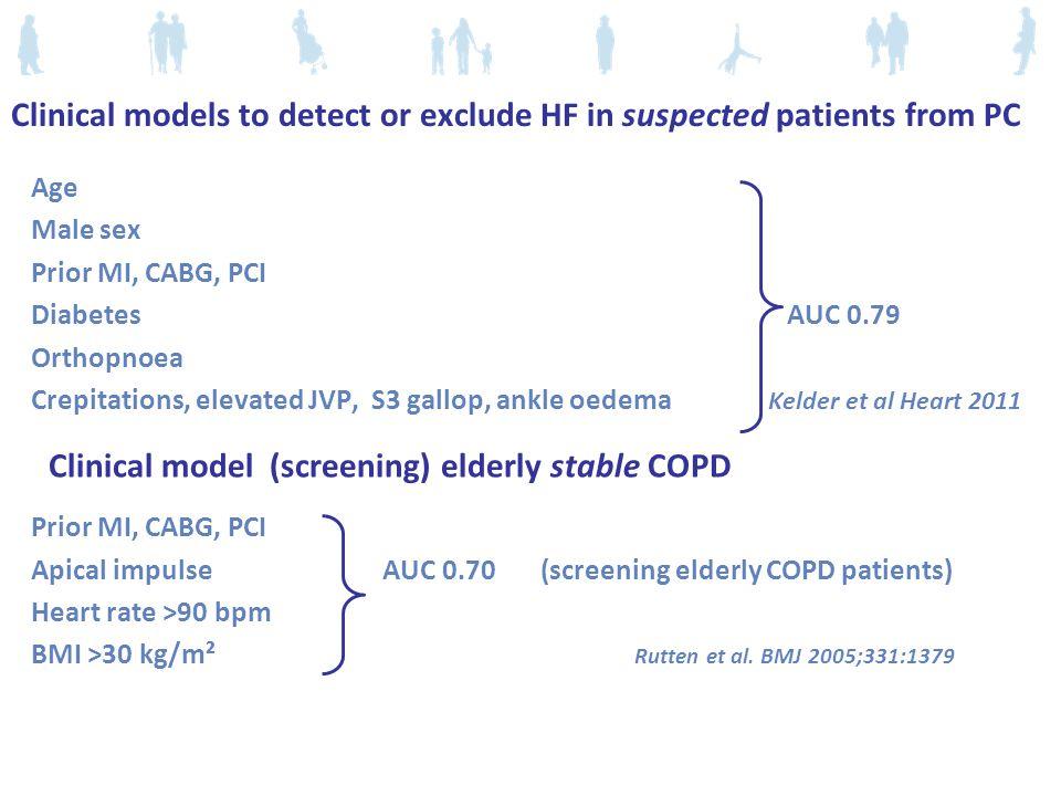 Clinical model (screening) elderly stable COPD Age Male sex Prior MI, CABG, PCI Diabetes AUC 0.79 Orthopnoea Crepitations, elevated JVP, S3 gallop, ankle oedema Kelder et al Heart 2011 Prior MI, CABG, PCI Apical impulse AUC 0.70 (screening elderly COPD patients) Heart rate >90 bpm BMI >30 kg/m² Rutten et al.