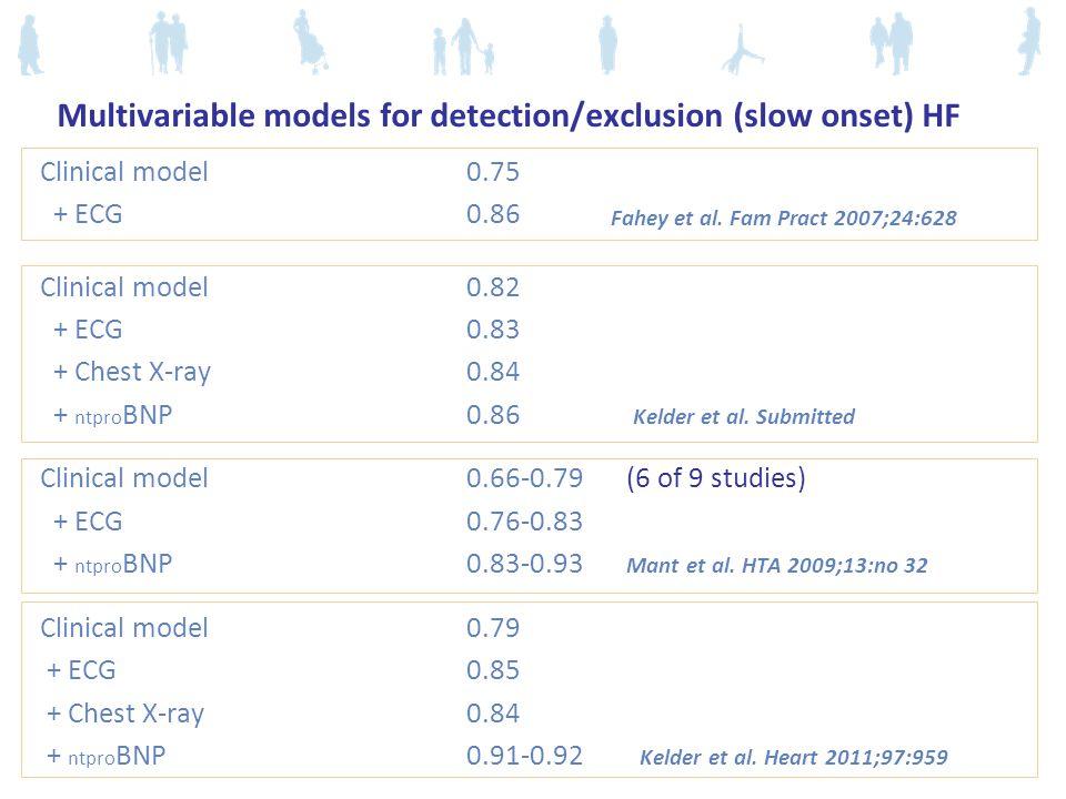 Multivariable models for detection/exclusion (slow onset) HF Clinical model0.75 + ECG0.86 Clinical model0.82 + ECG0.83 + Chest X-ray0.84 + ntpro BNP0.86 Kelder et al.
