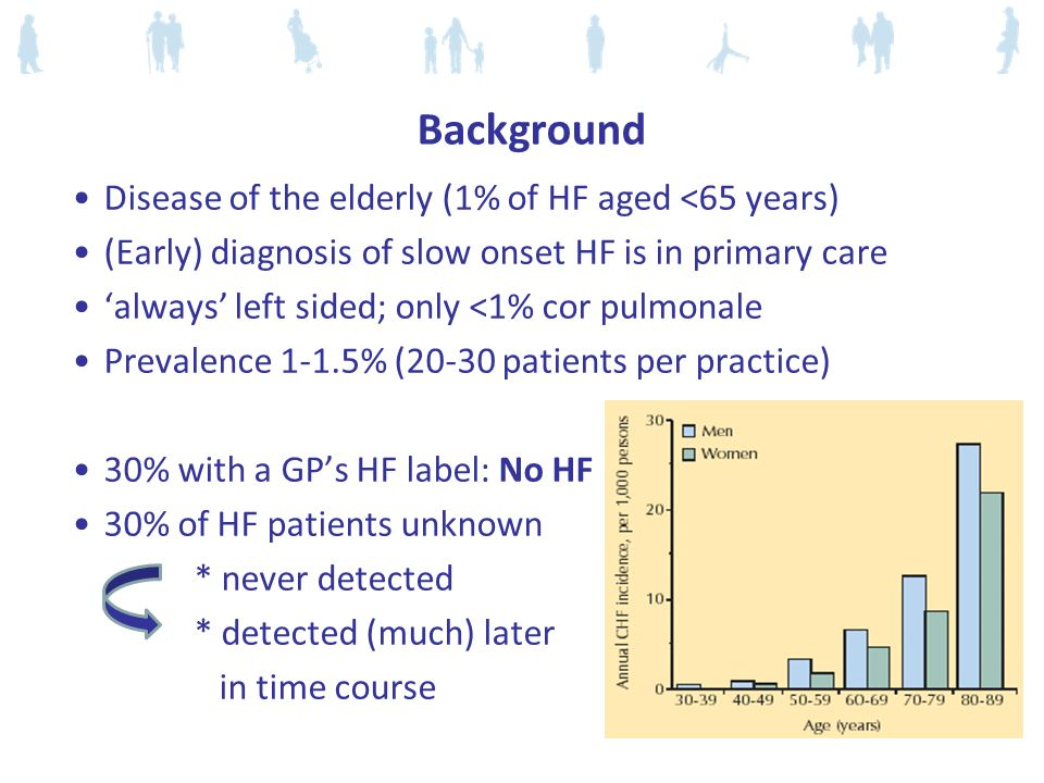 Background Disease of the elderly (1% of HF aged <65 years) (Early) diagnosis of slow onset HF is in primary care 'always' left sided; only <1% cor pulmonale Prevalence 1-1.5% (20-30 patients per practice) 30% with a GP's HF label: No HF 30% of HF patients unknown * never detected * detected (much) later in time course