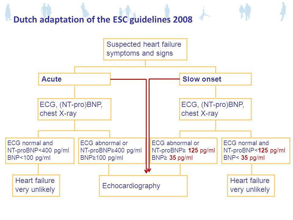 Dutch adaptation of the ESC guidelines 2008 Hartfalen richtlijn.