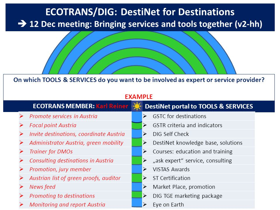 ECOTRANS/DIG: DestiNet for Destinations  12 Dec meeting: Bringing services and tools together (v2-hh) On which TOOLS & SERVICES do you want to be involved as expert or service provider.