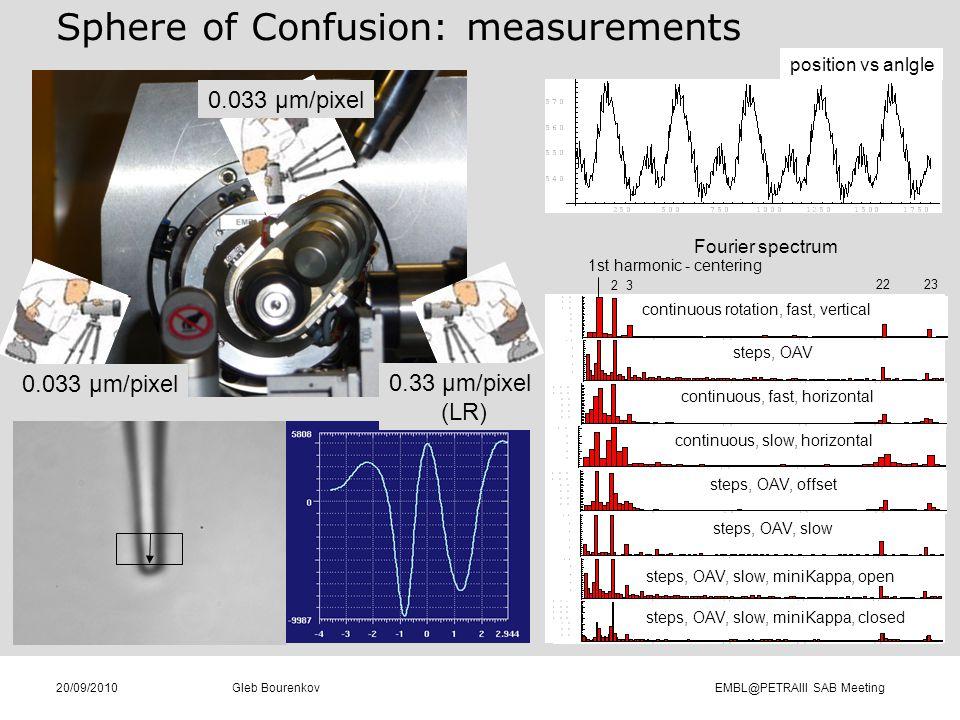 Gleb Bourenkov EMBL@PETRAIII SAB Meeting20/09/2010 Sphere of Confusion: measurements 0.033 µm/pixel 0.33 µm/pixel (LR) position vs anlgle 1st harmonic