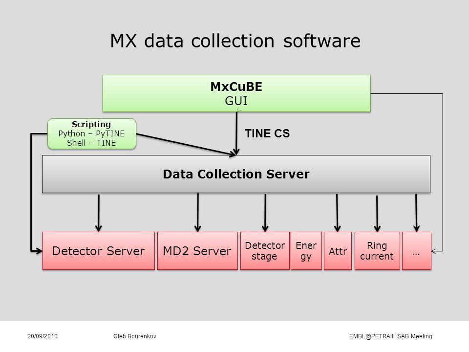 MX data collection software Gleb Bourenkov EMBL@PETRAIII SAB Meeting20/09/2010 MxCuBE GUI MxCuBE GUI Data Collection Server Data Collection Server Det