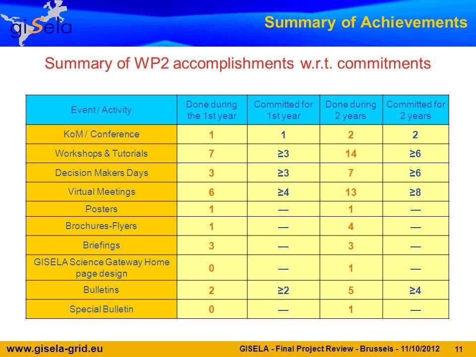 www.gisela-grid.eu Summary of Achievements Summary of WP2 accomplishments w.r.t.
