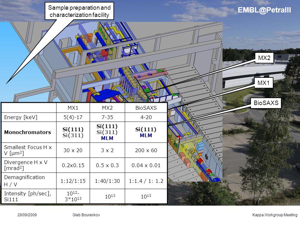 Gleb Bourenkov Kappa Workgroup Meeting28/09/2009 Sample preparation and characterization facility BioSAXS MX1 MX2 EMBL@PetraIII MX1MX2BioSAXS Energy [keV]5(4)-177-354-20 Monochromators Si(111) Si(311) Si(111) Si(311) MLM Si(111) MLM Smallest Focus H x V [µm 2 ] 30 x 203 x 2200 x 60 Divergence H x V [mrad 2 ] 0.2x0.150.5 x 0.30.04 x 0.01 Demagnification H / V 1:12/1:151:40/1:301:1.4 / 1: 1.2 Intensity [ph/sec], Si111 10 12 - 3*10 13 10 13
