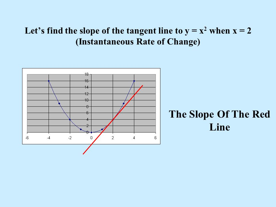 Let's find the slope of the tangent line to y = x 2 when x = 2 (Instantaneous Rate of Change) The Slope Of The Red Line